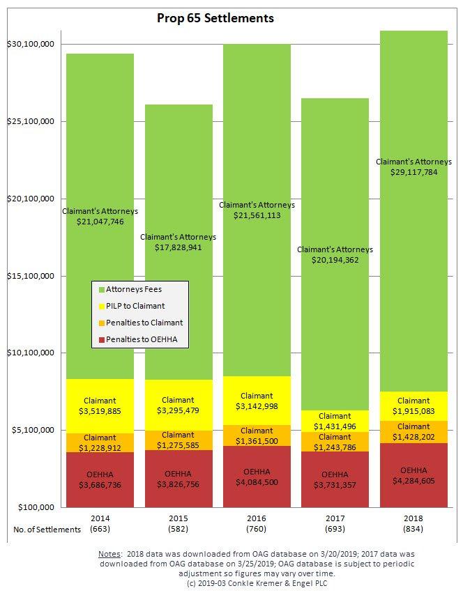 2014-2018 CKE Prop 65 Settlement Chart