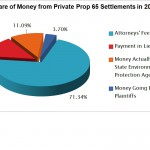 2012 Prop 65 Settlement Pie Chart